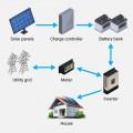 Solar Off Grid Solution